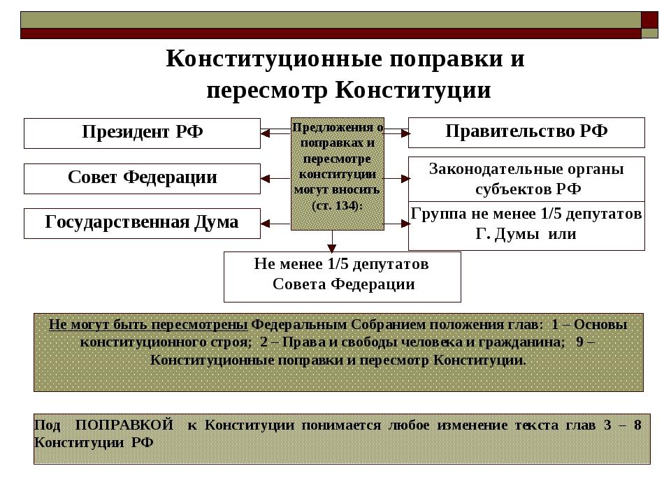 Предложения о поправках и пересмотре конституции могут вносить (ст. 134): Пре...