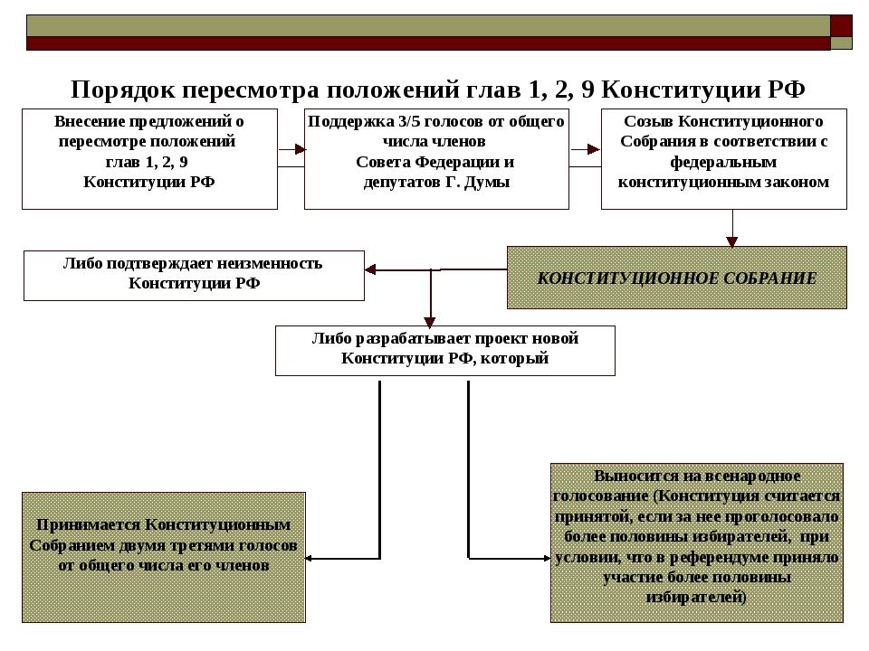 Порядок пересмотра положений глав 1, 2, 9 Конституции РФ Внесение предложени...