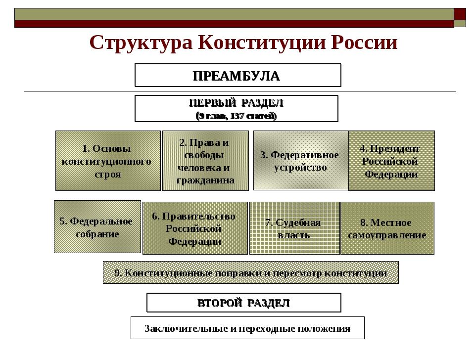 Структура Конституции России ПРЕАМБУЛА ПЕРВЫЙ РАЗДЕЛ (9 глав, 137 статей) 1....