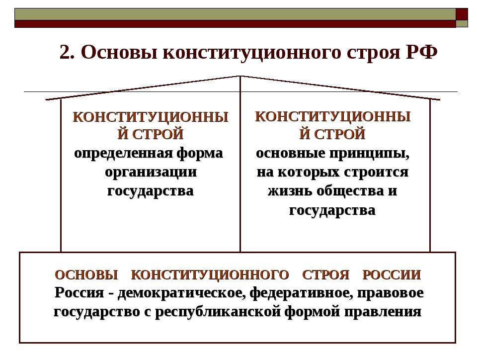 2. Основы конституционного строя РФ