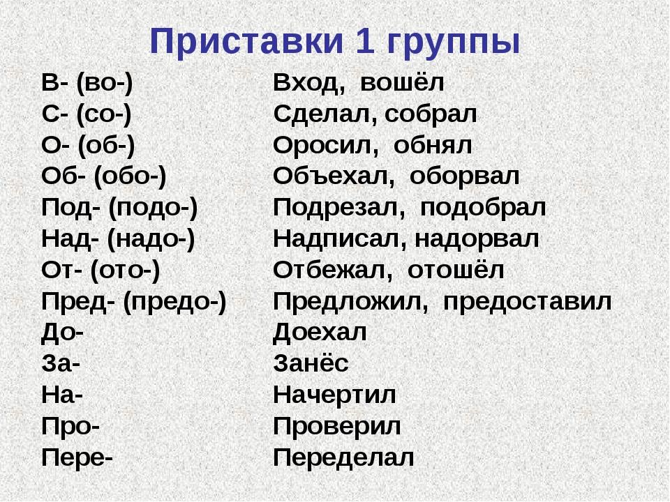 Приставки 1 группы В- (во-) С- (со-) О- (об-) Об- (обо-) Под- (подо-) Над- (н...