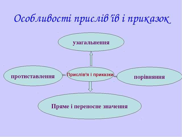 Особливості прислів'їв і приказок Прислів'я і приказки узагальнення протистав...
