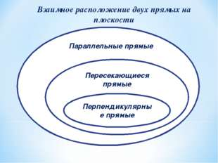 Перпендикулярные прямые Взаимное расположение двух прямых на плоскости Пересе