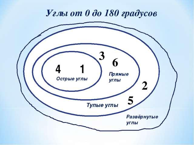 4 1 Острые углы 6 3 2 5 Углы от 0 до 180 градусов Прямые углы Тупые углы Разв...