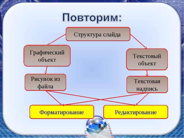 Структура слайда Форматирование Редактирование Рисунок из файла Графический о...