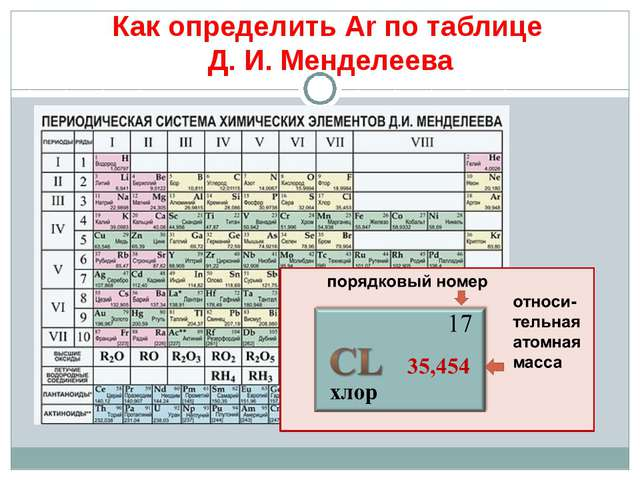 Как определить Аr по таблице Д. И. Менделеева