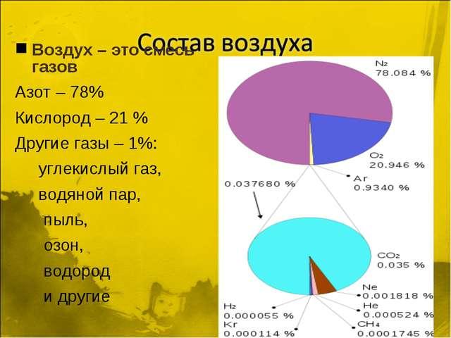 Воздух – это смесь газов Азот – 78% Кислород – 21 % Другие газы – 1%: углекис...