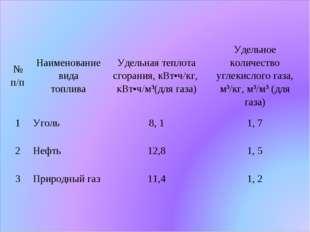 № п/пНаименование вида топливаУдельная теплота сгорания, кВт•ч/кг, кВт•ч/м3