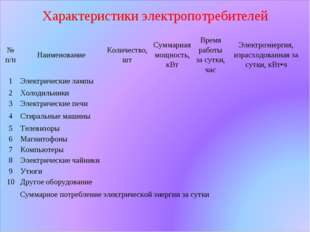 Характеристики электропотребителей № п/пНаименованиеКоличество, штСуммарна