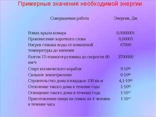 Примерные значения необходимой энергии Совершаемая работаЭнергия, Дж Взмах к
