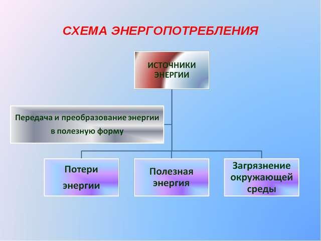 СХЕМА ЭНЕРГОПОТРЕБЛЕНИЯ