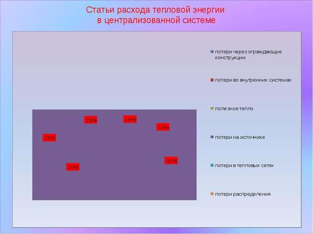Статьи расхода тепловой энергии в централизованной системе
