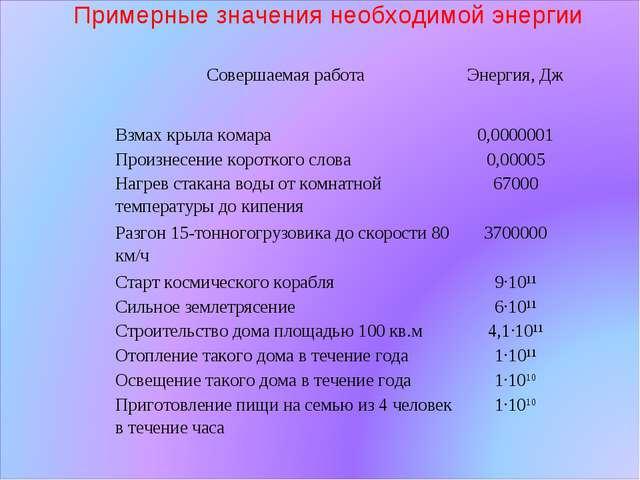 Примерные значения необходимой энергии Совершаемая работаЭнергия, Дж Взмах к...