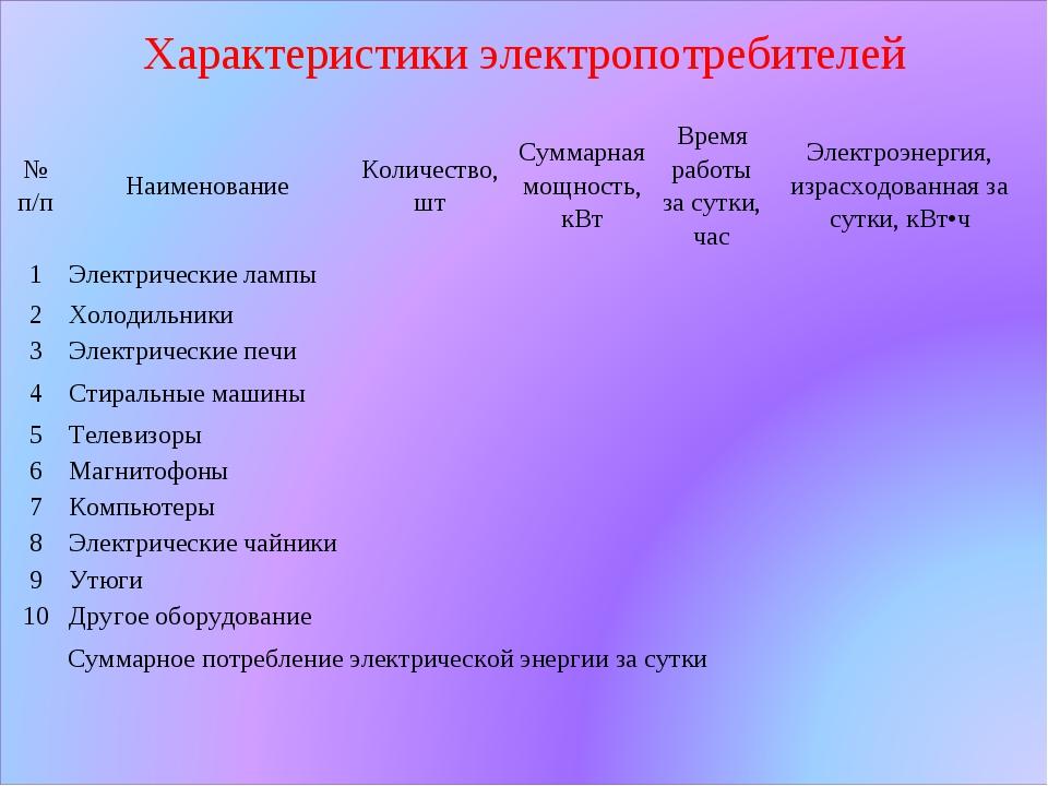Характеристики электропотребителей № п/пНаименованиеКоличество, штСуммарна...