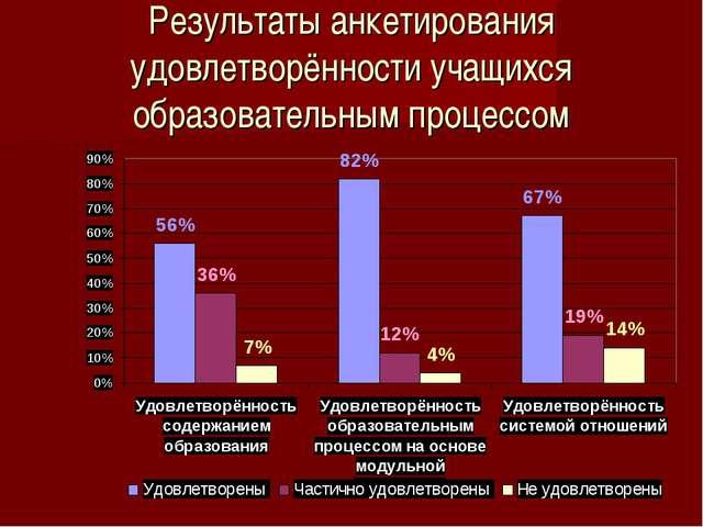 Результаты анкетирования удовлетворённости учащихся образовательным процессом