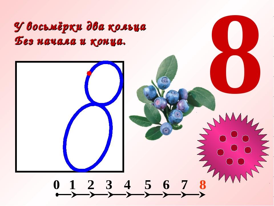 У восьмёрки два кольца Без начала и конца. 8 3 2 1 0 6 5 7 8 4