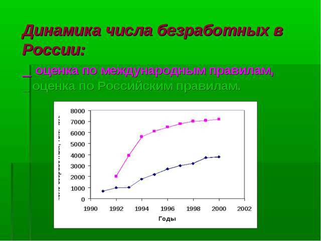 Динамика числа безработных в России: _ оценка по международным правилам, _ оц...
