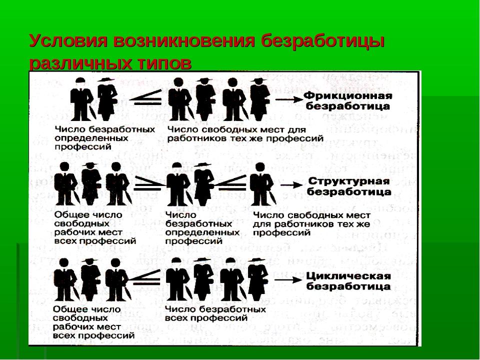 Условия возникновения безработицы различных типов