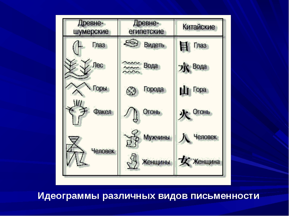 Идеограммы различных видов письменности