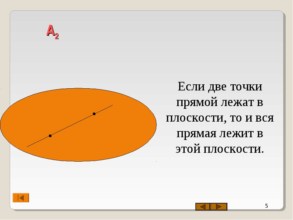 * А2 Если две точки прямой лежат в плоскости, то и вся прямая лежит в этой пл...