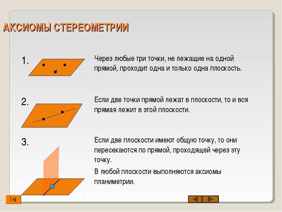 АКСИОМЫ СТЕРЕОМЕТРИИ . 1.Через любые три точки, не лежащие на одной прямой,...