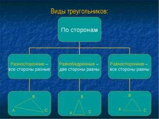 Виды треугольников: В А С В А С А В С