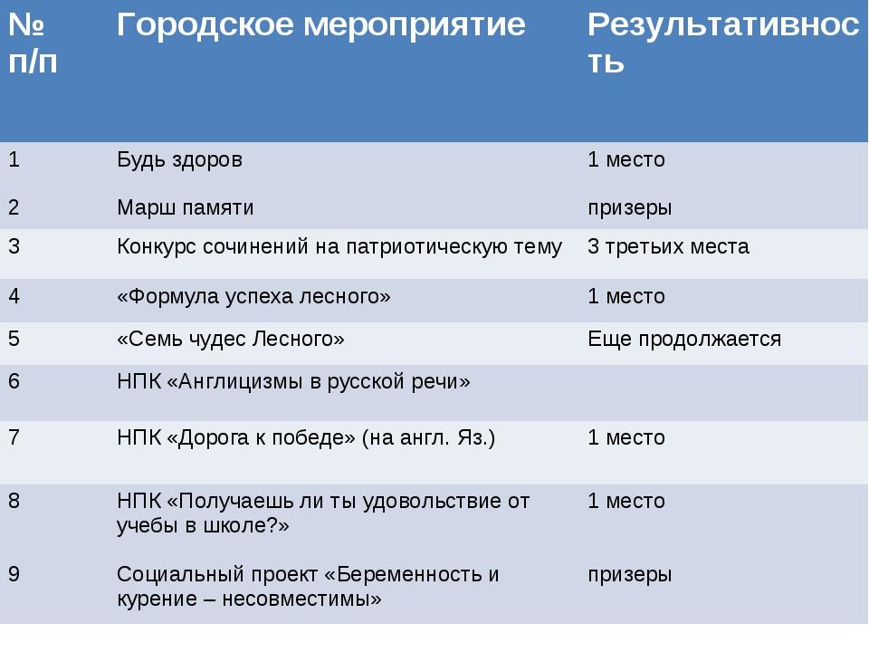 № п/п Городское мероприятиеРезультативность  1 2Будь здоров Марш пам...