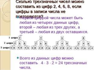 Сколько трехзначных чисел можно составить из цифр 2, 4, 6, 8, если цифры в за