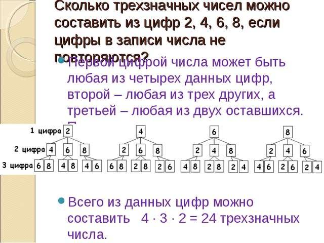 Сколько трехзначных чисел можно составить из цифр 2, 4, 6, 8, если цифры в за...