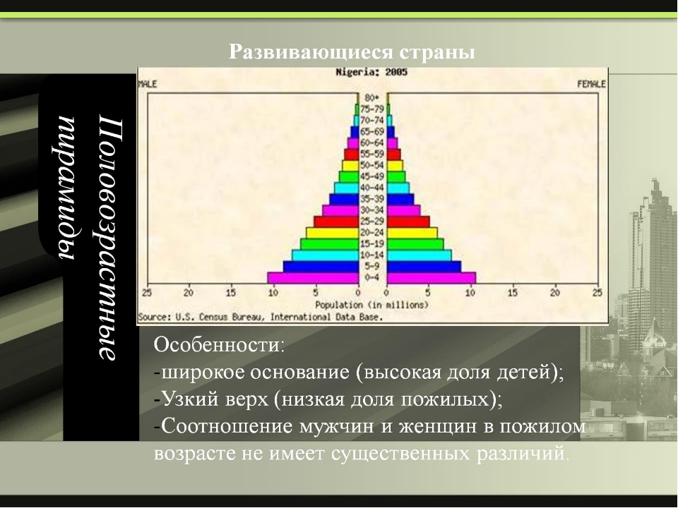 Половозрастные пирамиды