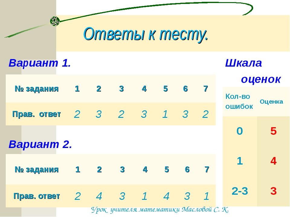 Ответы к тесту. Вариант 1. Шкала оценок Вариант 2. Урок учителя математики Ма...