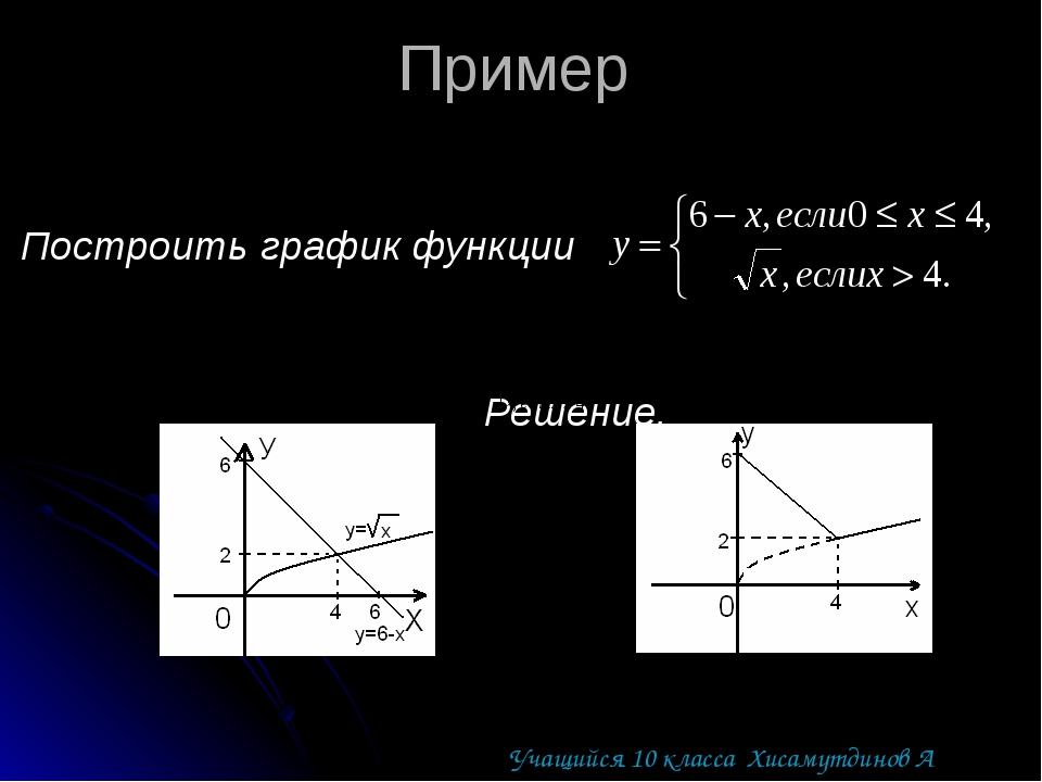 Пример Построить график функции Решение. Учащийся 10 класса Хисамутдинов А
