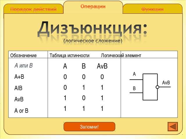 А или В А+В А|В АvB А оr B Запомни! АВАvB 000 011 101 111