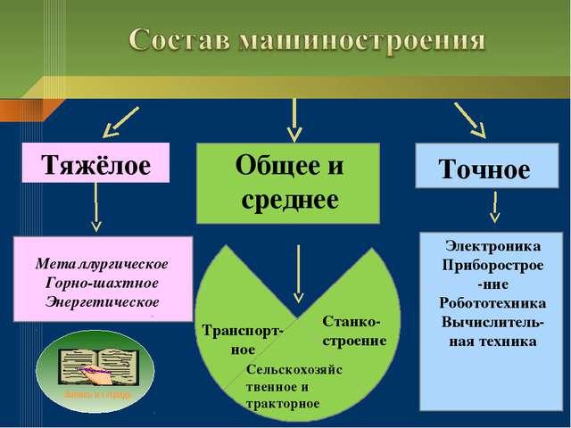 Тяжёлое Общее и среднее Точное Металлургическое Горно-шахтное Энергетическое...