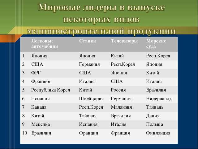 Легковые автомобилиСтанки Телевизоры Морские суда 1ЯпонияЯпонияКитай...
