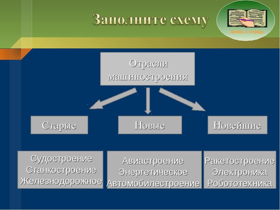 Старые Новые Новейшие Судостроение Станкостроение Железнодорожное Авиастроени...