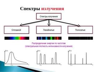 Распределение энергии по частотам (спектральная плотность интенсивности излуч