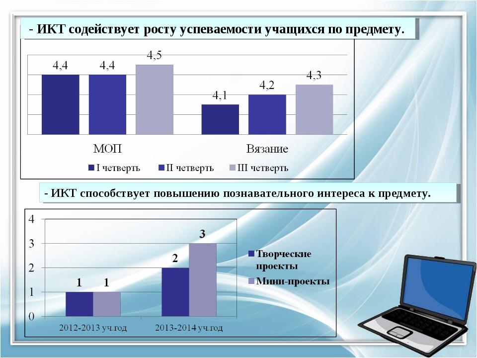 - ИКТ содействует росту успеваемости учащихся по предмету. - ИКТ способствуе...