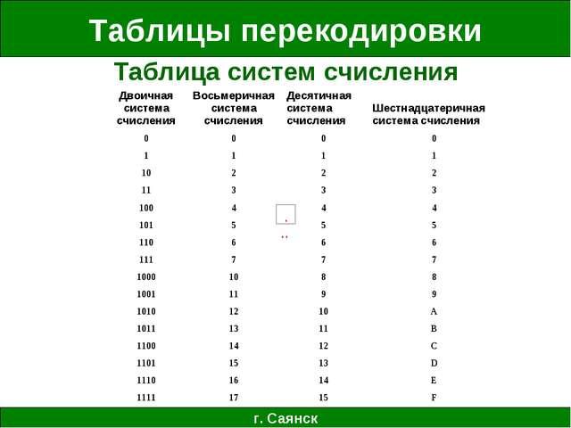 Таблицы перекодировки г. Саянск Таблица систем счисления Двоичная система счи...