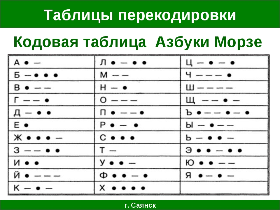Таблицы перекодировки г. Саянск Кодовая таблица Азбуки Морзе
