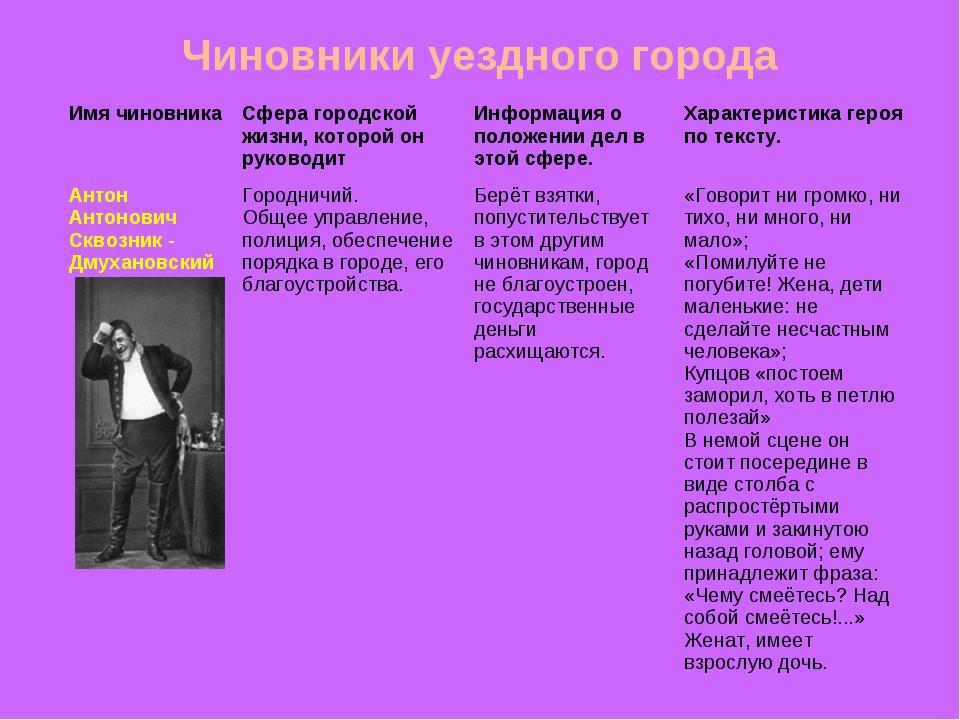 Чиновники уездного города Имя чиновникаСфера городской жизни, которой он рук...