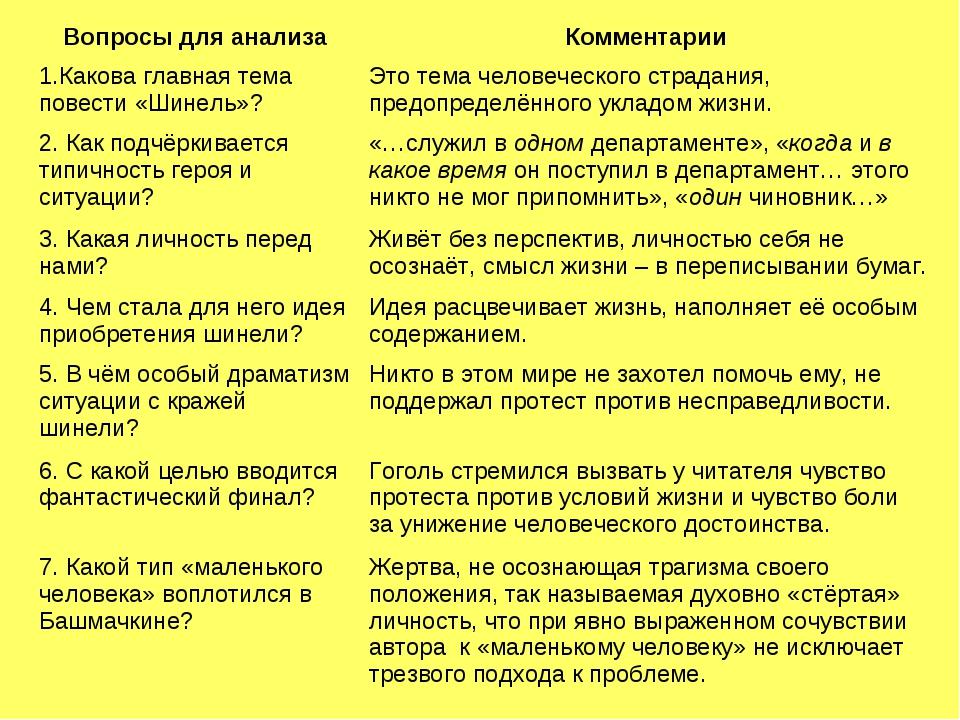 Вопросы для анализаКомментарии 1.Какова главная тема повести «Шинель»?Это т...