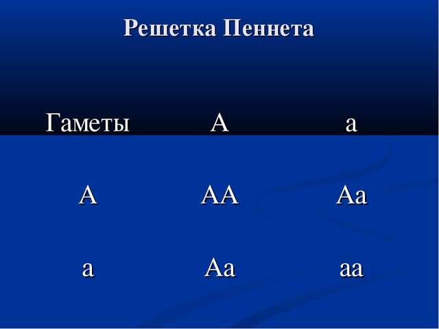 Решетка Пеннета Гаметы А а А АА Аа а Аа аа