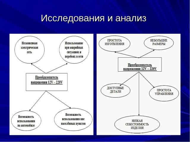 Исследования и анализ