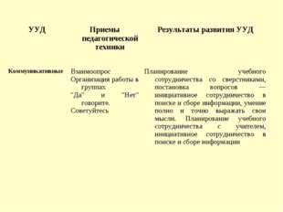 УУДПриемы педагогической техникиРезультаты развития УУД КоммуникативныеВза
