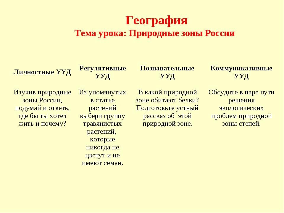 География Тема урока: Природные зоны России Личностные УУДРегулятивные УУД...