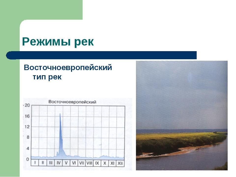 Режимы рек Восточноевропейский тип рек