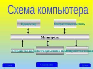 Процессор Оперативная память Устройства ввода Устройства вывода Долговременна