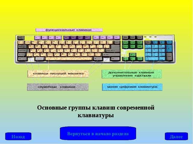 Основные группы клавиш современной клавиатуры Далее Назад Вернуться в начало...