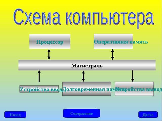 Процессор Оперативная память Устройства ввода Устройства вывода Долговременна...